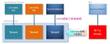 PureHANA移行期間短縮ツール SAP Advanced SQL Migration