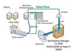 SAP Solution Manager:Customized Demo