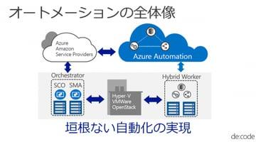 【SCO・SMA・Azure Automation】Microsoft自動化ツールを整理してみた