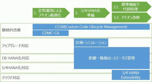 AddOn Migration Steps and Tools.jpg