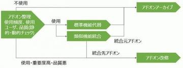 S/4HANAアドオン移行のコツ(経験談とQ&A)