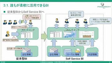 【SAP BWで最新SQLServer活用】第3部 誰もが柔軟に活用できるBIフロントエンド(MS Excel)