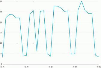 予測分析(Predictive Analysis)でシステムの価値を高める(中編)