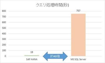 DB HANA化パフォーマンス検証結果とそのメリット(後編)