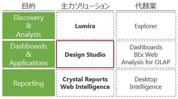 SAP BO Design Studio:ダッシュボードで実現する管理の基本