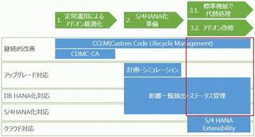 S/4HANAアドオン移行(S/4HANA Extensibilityとアドオン改修)