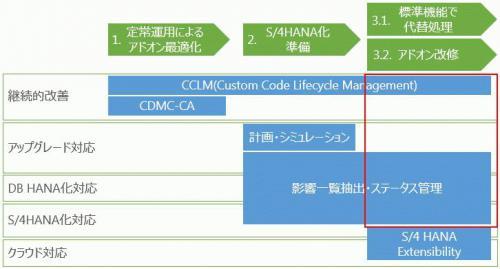 ERP and AddOn Modify.jpg