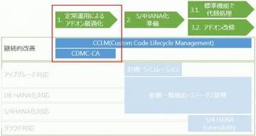 S/4HANAアドオン移行のコツ(CCLMで定常運用)