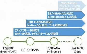 S/4HANAアドオン移行のコツ(計画・準備編)