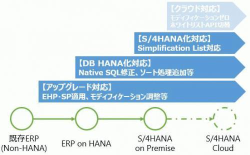 ERP and AddOn for S4HANA OP.jpg