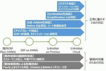 S/4HANAアドオン移行のコツ(概要編)
