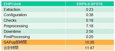 ERP-SPS15-Result.JPG