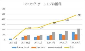 マルチデバイス・ブラウザ対応:Fioriの基本