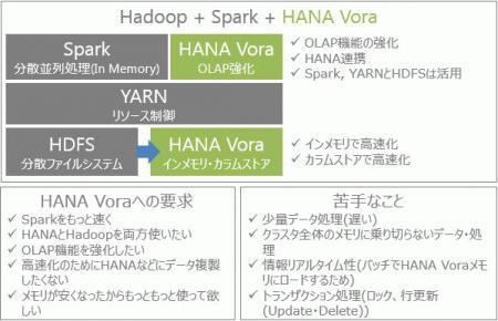 HANA Vora Overview.jpg