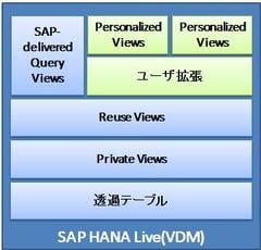 SAP HANA Live入門