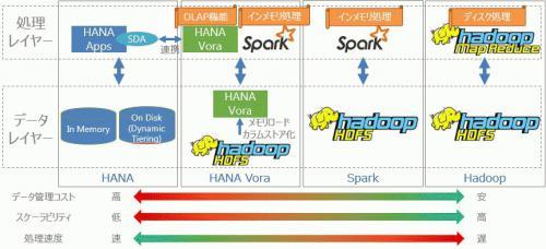 Hadoop Spark Vora HANA Compare.jpg