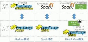 3/6 抽出・統合:S/4HANA, Vora & Spark on AWSから生まれる価値