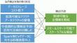 2/6 収集・蓄積:S/4HANA, Vora & Spark on AWSから生まれる価値