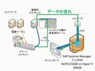 【SolMan】外部からCSVデータを取り込んでダッシュボードに表示する