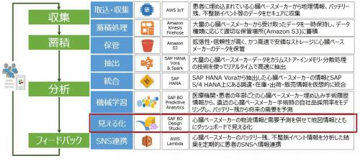 5/6 見える化:S/4HANA, Vora & Spark on AWSから生まれる価値