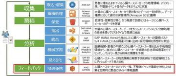 6/6 SNS連携:S/4HANA, Vora & Spark on AWSから生まれる価値