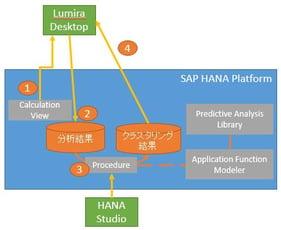 S/4HANAの勘所:HANA基本実践編(PALとLumiraを使った顧客分析)
