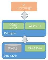 S/4HANAの勘所:HANA XSエンジンを使ったWebアプリケーション開発