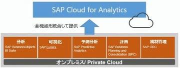 SAP Cloud for Analyticsリリースとその目的