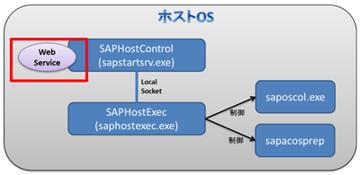 【NW7.0 EhP2】Host AgentのWebサービス