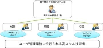 【System Center活用】SAPユーザロック解除運用の自動化・サービス化