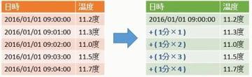HANAで実現するスマートな時系列情報管理(Time Series Data)