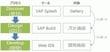 SAP Build入門 新しい画面設計