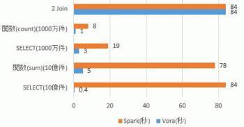 Vora VS Spark Performance.jpg