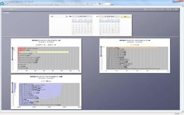 【SolMan】7.1新機能:ダッシュボードはこんな感じです。