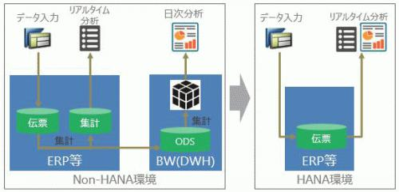 DB HANA化パフォーマンス検証結果とそのメリット(前編)
