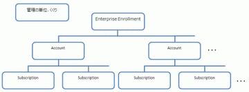 EA Azureサブスクリプション設計:管理体系と使いこなし