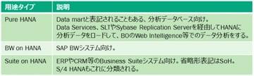 SAP HANA のメモリーサイジングとサーバ選定