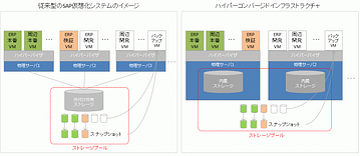 サーバ仮想化の次の一手:ハイパーコンバージドインフラ(HCI)
