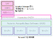 Nutanix 監視:SAP on Nutanix