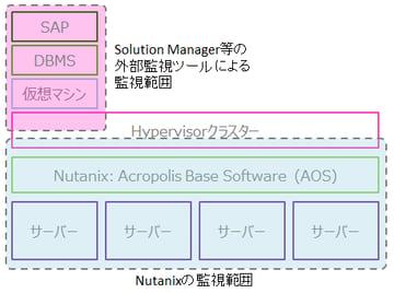 Nutanix 監視:SAP on Nutanix