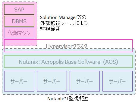 nutanix-monitoring.png