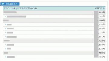 EA Azureサブスクリプション設計:コスト管理ツール