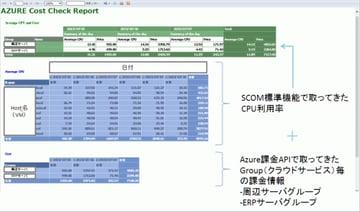 SCOM+Azure課金APIを使って課金ダッシュボードを作ってみた