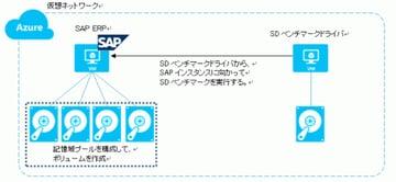 【SAP on Azure】東京:ERPパフォーマンス測定結果