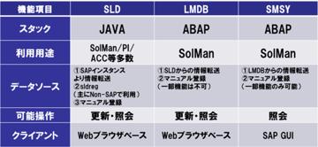 【SolMan】ランドスケープ管理で取り扱うデータと内部動作を解説します。