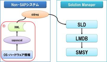 【SolMan】Solution Managerで非SAPシステム監視設定手順の詳細解説