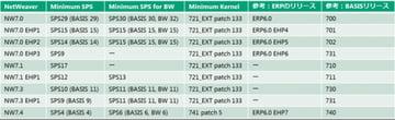 SQLServer 2014を使う場合のSAP ERP対応バージョン