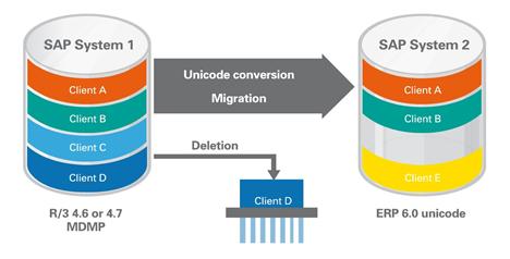 T-Bone(SLO)ツールによるSAPシステム移行シナリオ