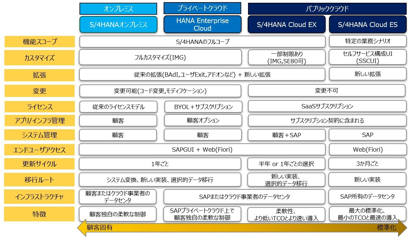 SAP_S4HANA_CLOUD