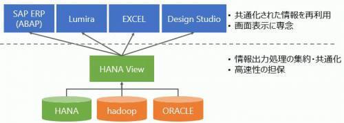 Design Studio and HANA.jpg